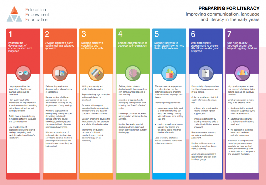 EEF - Preparing for Literacy Summary Poster, June 2018